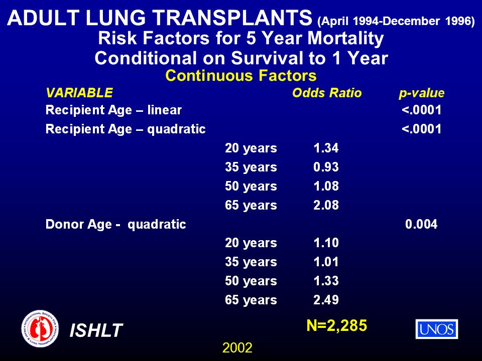 2002 ISHLT ADULT LUNG TRANSPLANTS (April 1994-December 1996) Risk Factors for 5 Year Mortality Conditional on Survival to 1 Year Continuous Factors N=2,285