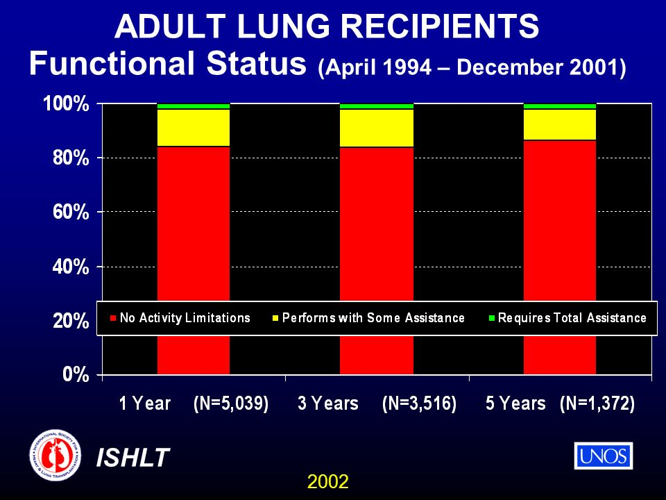 2002 ISHLT ADULT LUNG RECIPIENTS Functional Status (April 1994 – December 2001)