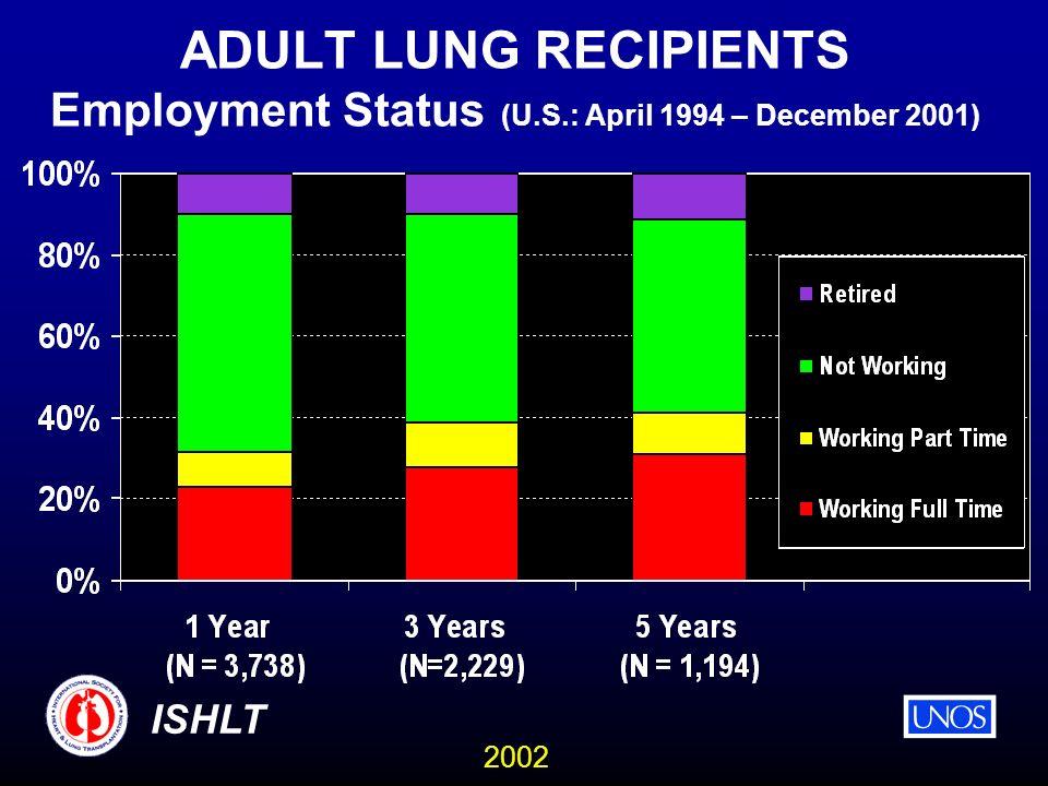 2002 ISHLT ADULT LUNG RECIPIENTS Employment Status (U.S.: April 1994 – December 2001)