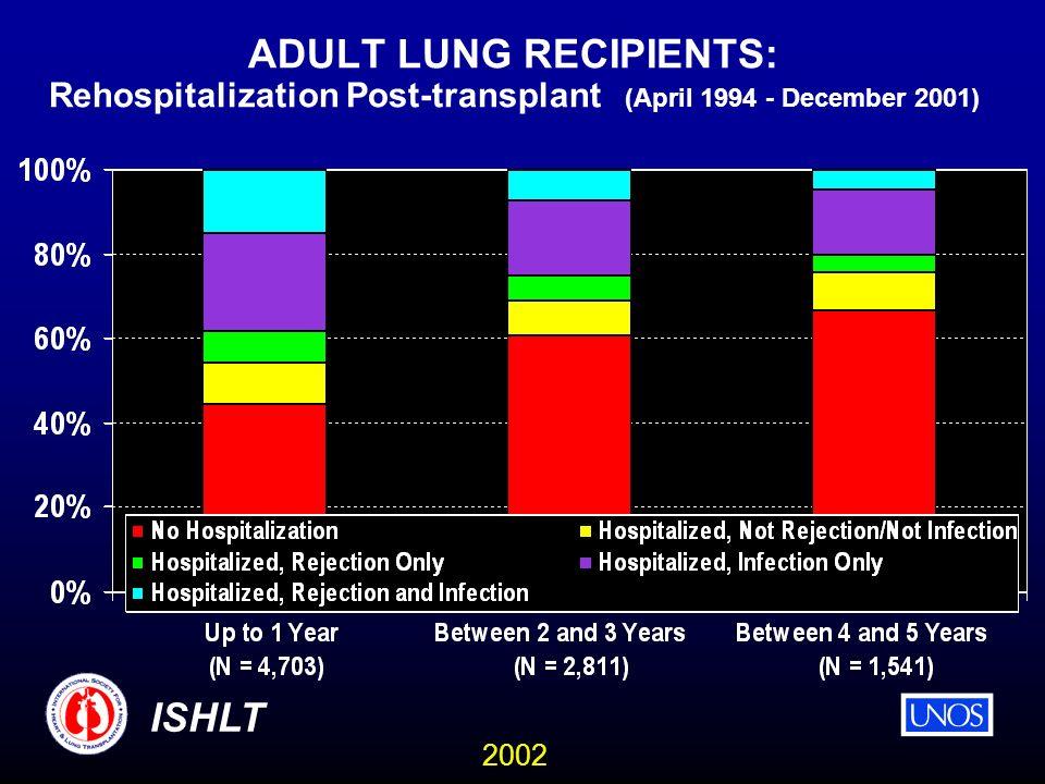 2002 ISHLT ADULT LUNG RECIPIENTS: Rehospitalization Post-transplant (April 1994 - December 2001)