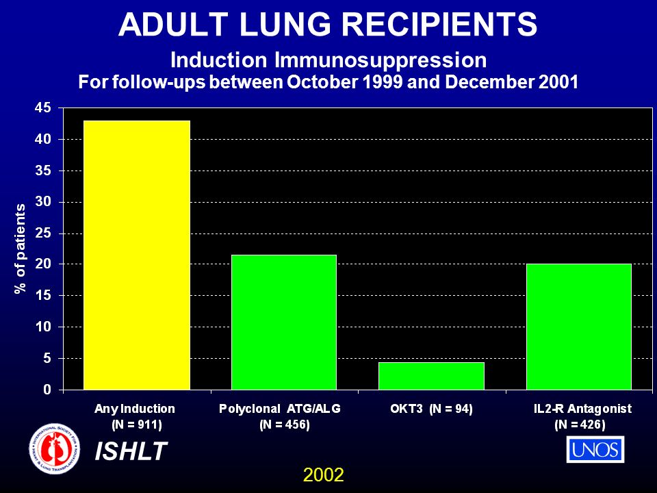 2002 ISHLT ADULT LUNG RECIPIENTS Induction Immunosuppression For follow-ups between October 1999 and December 2001