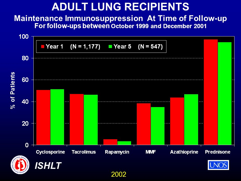 2002 ISHLT ADULT LUNG RECIPIENTS Maintenance Immunosuppression At Time of Follow-up For follow-ups between October 1999 and December 2001