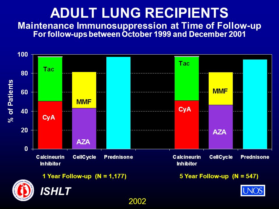 2002 ISHLT ADULT LUNG RECIPIENTS Maintenance Immunosuppression at Time of Follow-up For follow-ups between October 1999 and December Year Follow-up (N = 1,177)5 Year Follow-up (N = 547)
