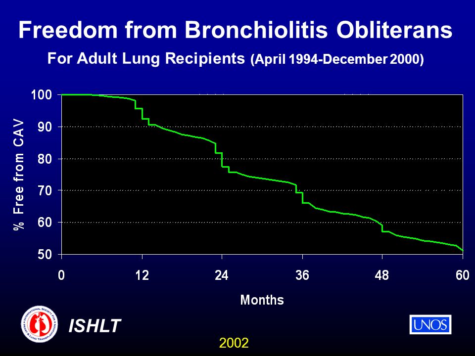 2002 ISHLT Freedom from Bronchiolitis Obliterans For Adult Lung Recipients (April 1994-December 2000)