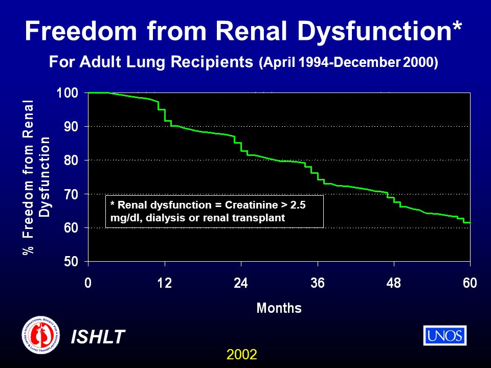 2002 ISHLT Freedom from Renal Dysfunction* For Adult Lung Recipients (April 1994-December 2000) * Renal dysfunction = Creatinine > 2.5 mg/dl, dialysis or renal transplant