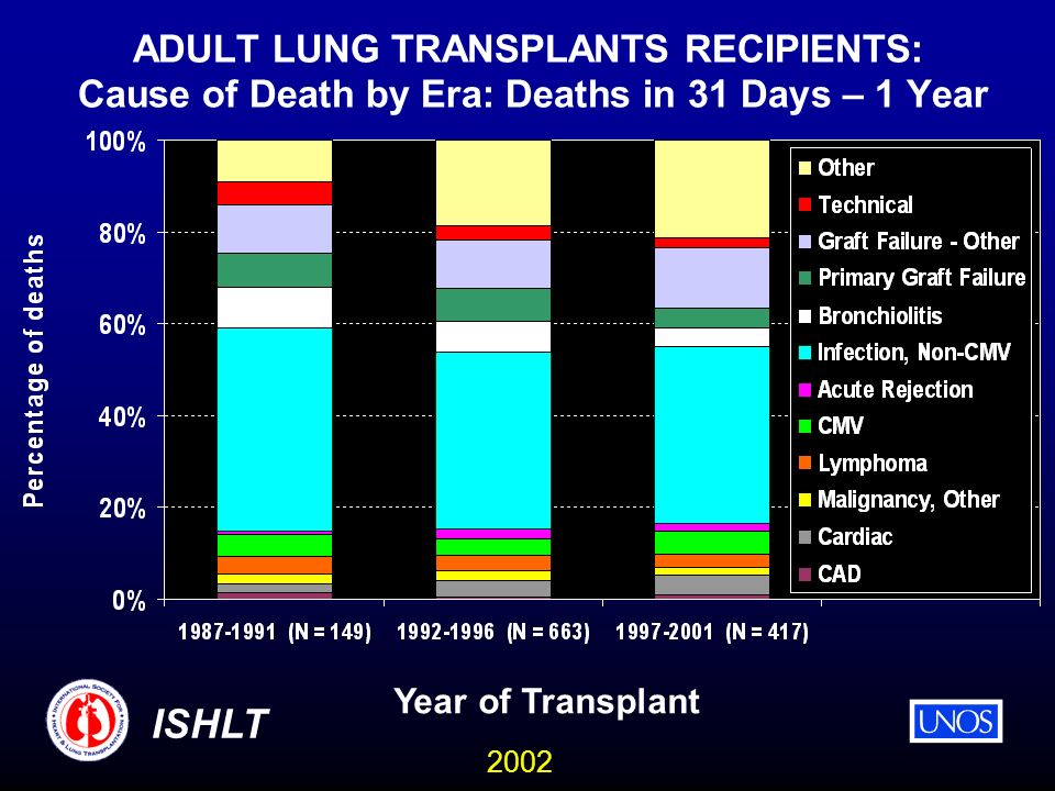 2002 ISHLT ADULT LUNG TRANSPLANTS RECIPIENTS: Cause of Death by Era: Deaths in 31 Days – 1 Year Year of Transplant