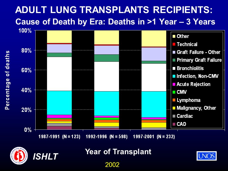 2002 ISHLT ADULT LUNG TRANSPLANTS RECIPIENTS: Cause of Death by Era: Deaths in >1 Year – 3 Years Year of Transplant
