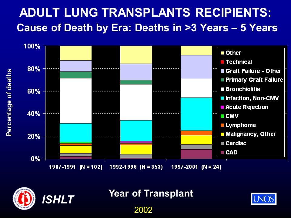 2002 ISHLT ADULT LUNG TRANSPLANTS RECIPIENTS: Cause of Death by Era: Deaths in >3 Years – 5 Years Year of Transplant