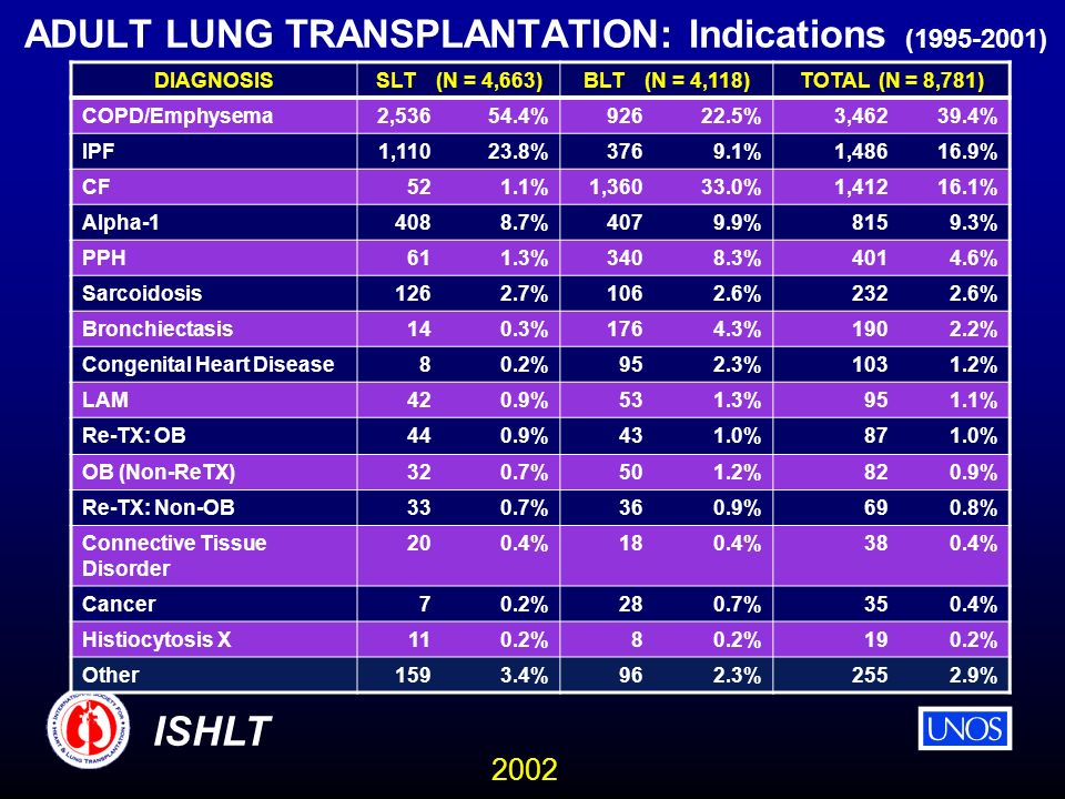 2002 ISHLT ADULT LUNG TRANSPLANTATION: Indications ( ) DIAGNOSISSLT (N = 4,663)BLT (N = 4,118)TOTAL (N = 8,781) COPD/Emphysema2, % %3, % IPF1, %3769.1%1, % CF521.1%1, %1, % Alpha %4079.9%8159.3% PPH611.3%3408.3%4014.6% Sarcoidosis1262.7%1062.6%2322.6% Bronchiectasis140.3%1764.3%1902.2% Congenital Heart Disease80.2%952.3%1031.2% LAM420.9%531.3%951.1% Re-TX: OB440.9%431.0%871.0% OB (Non-ReTX)320.7%501.2%820.9% Re-TX: Non-OB330.7%360.9%690.8% Connective Tissue Disorder 200.4%180.4%380.4% Cancer70.2%280.7%350.4% Histiocytosis X110.2% % Other1593.4%962.3%2552.9%
