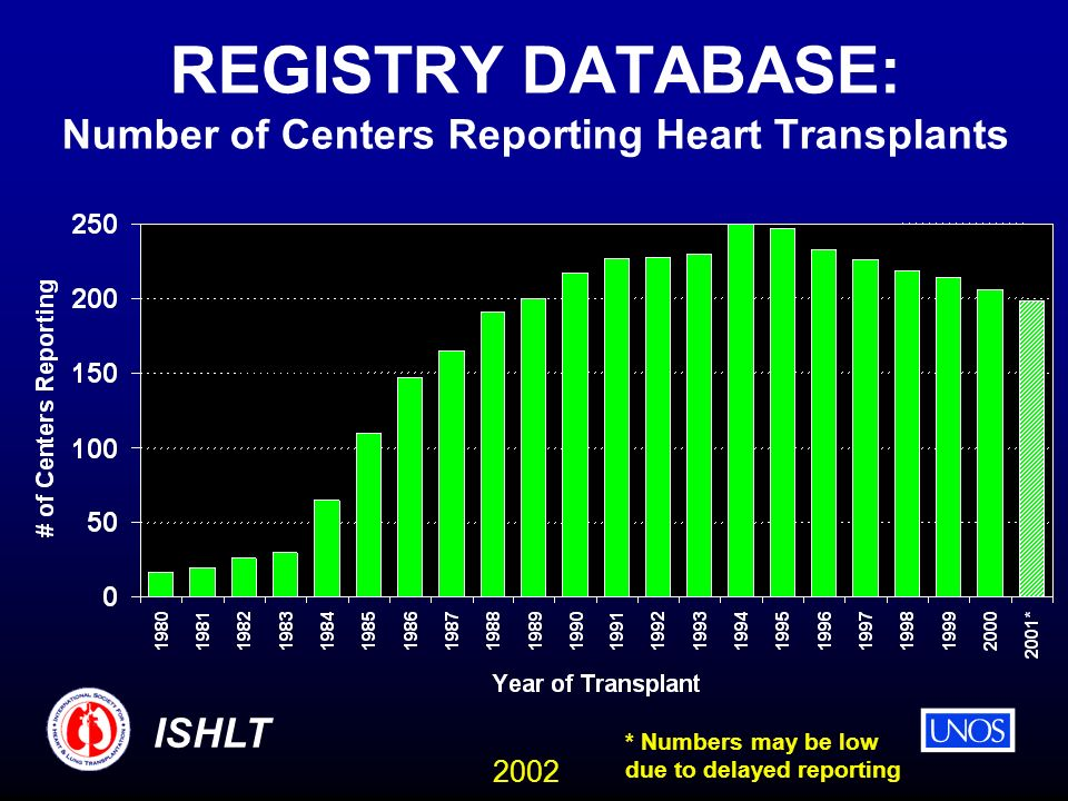 2002 ISHLT REGISTRY DATABASE: Number of Centers Reporting Heart Transplants * Numbers may be low due to delayed reporting