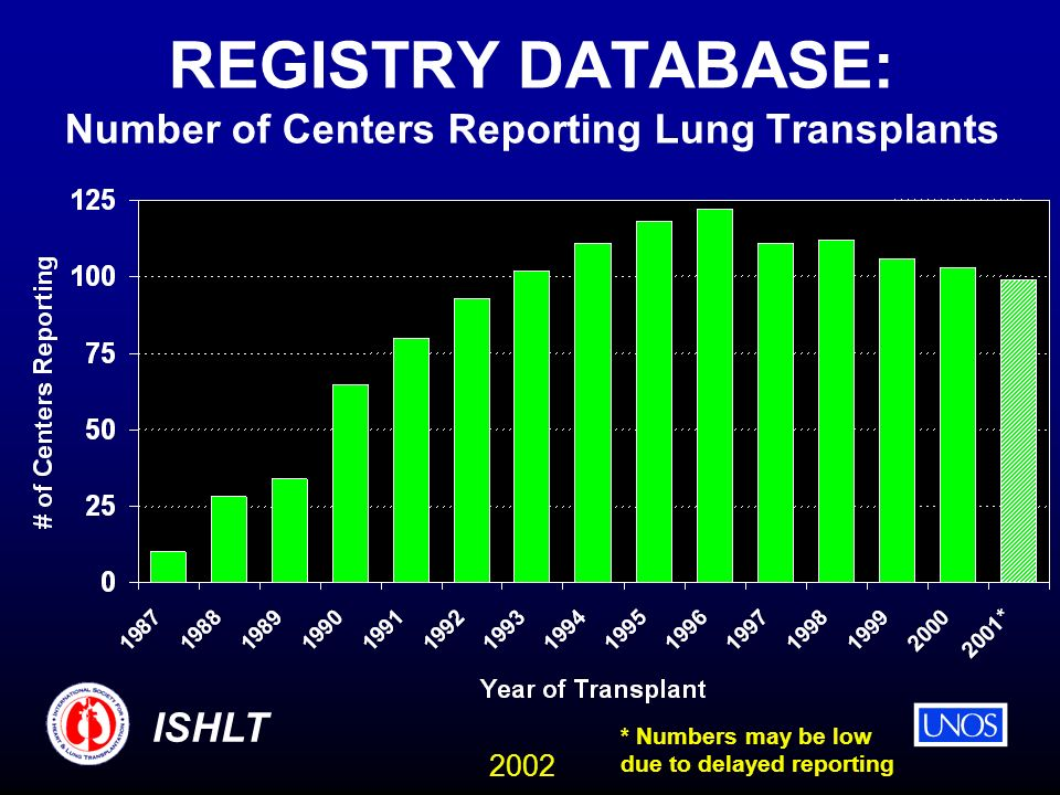 2002 ISHLT REGISTRY DATABASE: Number of Centers Reporting Lung Transplants * Numbers may be low due to delayed reporting