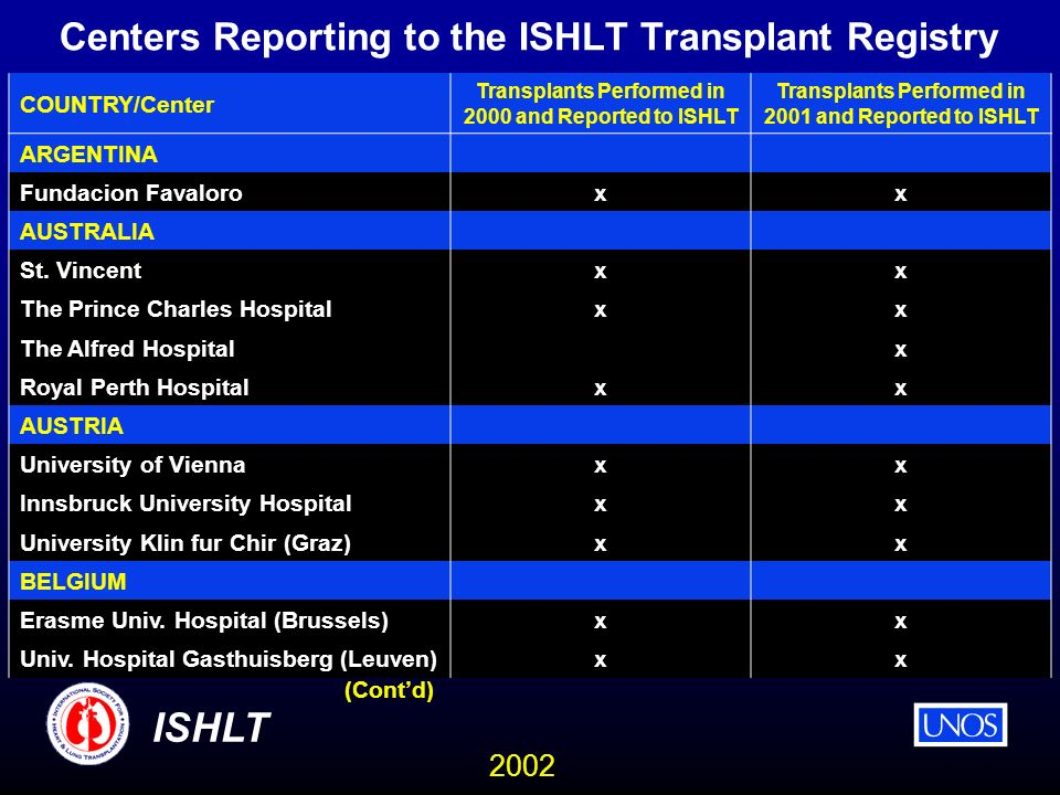 2002 ISHLT Centers Reporting to the ISHLT Transplant Registry COUNTRY/Center Transplants Performed in 2000 and Reported to ISHLT Transplants Performed in 2001 and Reported to ISHLT ARGENTINA Fundacion Favaloroxx AUSTRALIA St.