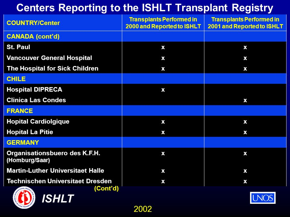 2002 ISHLT Centers Reporting to the ISHLT Transplant Registry COUNTRY/Center Transplants Performed in 2000 and Reported to ISHLT Transplants Performed in 2001 and Reported to ISHLT CANADA (contd) St.