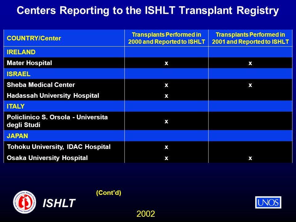 2002 ISHLT Centers Reporting to the ISHLT Transplant Registry COUNTRY/Center Transplants Performed in 2000 and Reported to ISHLT Transplants Performed in 2001 and Reported to ISHLT IRELAND Mater Hospital xx ISRAEL Sheba Medical Center xx Hadassah University Hospital x ITALY Policlinico S.