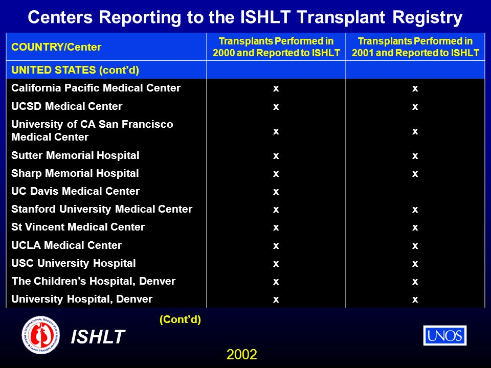 2002 ISHLT Centers Reporting to the ISHLT Transplant Registry COUNTRY/Center Transplants Performed in 2000 and Reported to ISHLT Transplants Performed in 2001 and Reported to ISHLT UNITED STATES (contd) California Pacific Medical Center xx UCSD Medical Center xx University of CA San Francisco Medical Center xx Sutter Memorial Hospital xx Sharp Memorial Hospital xx UC Davis Medical Center x Stanford University Medical Center xx St Vincent Medical Center xx UCLA Medical Center xx USC University Hospital xx The Childrens Hospital, Denver xx University Hospital, Denver xx (Contd)