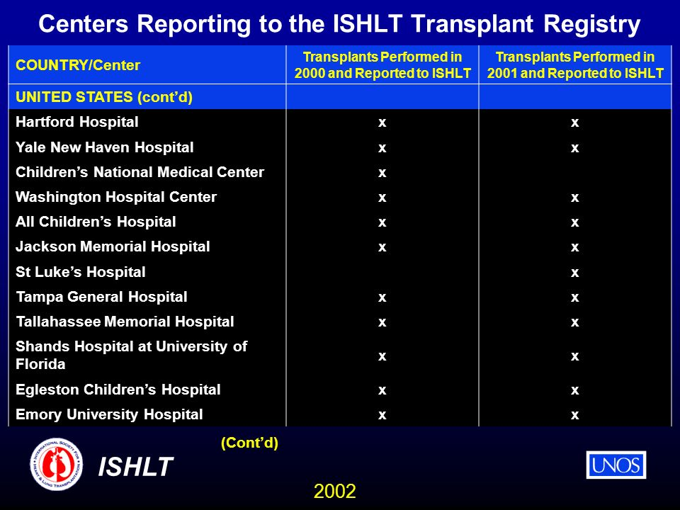 2002 ISHLT Centers Reporting to the ISHLT Transplant Registry COUNTRY/Center Transplants Performed in 2000 and Reported to ISHLT Transplants Performed in 2001 and Reported to ISHLT UNITED STATES (contd) Hartford Hospital xx Yale New Haven Hospital xx Childrens National Medical Center x Washington Hospital Center xx All Childrens Hospital xx Jackson Memorial Hospital xx St Lukes Hospital x Tampa General Hospital xx Tallahassee Memorial Hospital xx Shands Hospital at University of Florida xx Egleston Childrens Hospital xx Emory University Hospital xx (Contd)