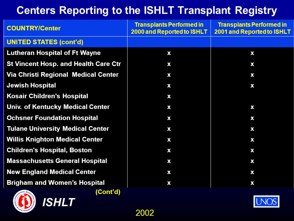 2002 ISHLT Centers Reporting to the ISHLT Transplant Registry COUNTRY/Center Transplants Performed in 2000 and Reported to ISHLT Transplants Performed in 2001 and Reported to ISHLT UNITED STATES (contd) Lutheran Hospital of Ft Wayne xx St Vincent Hosp.