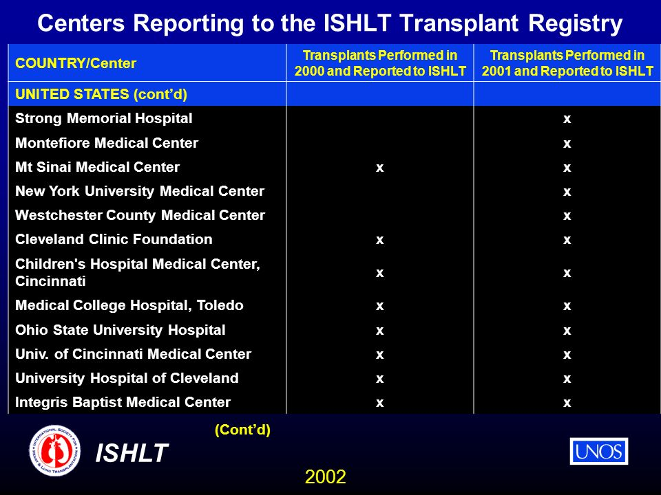2002 ISHLT Centers Reporting to the ISHLT Transplant Registry COUNTRY/Center Transplants Performed in 2000 and Reported to ISHLT Transplants Performed in 2001 and Reported to ISHLT UNITED STATES (contd) Strong Memorial Hospital x Montefiore Medical Center x Mt Sinai Medical Center xx New York University Medical Center x Westchester County Medical Center x Cleveland Clinic Foundation xx Children s Hospital Medical Center, Cincinnati xx Medical College Hospital, Toledo xx Ohio State University Hospital xx Univ.