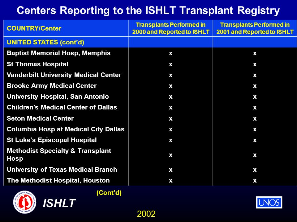 2002 ISHLT Centers Reporting to the ISHLT Transplant Registry COUNTRY/Center Transplants Performed in 2000 and Reported to ISHLT Transplants Performed in 2001 and Reported to ISHLT UNITED STATES (contd) Baptist Memorial Hosp, Memphis xx St Thomas Hospital xx Vanderbilt University Medical Center xx Brooke Army Medical Center xx University Hospital, San Antonio xx Childrens Medical Center of Dallas xx Seton Medical Center xx Columbia Hosp at Medical City Dallas xx St Lukes Episcopal Hospital xx Methodist Specialty & Transplant Hosp xx University of Texas Medical Branch xx The Methodist Hospital, Houston xx (Contd)