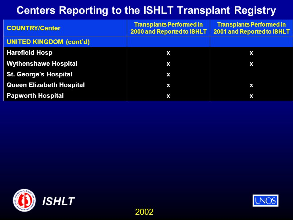 2002 ISHLT Centers Reporting to the ISHLT Transplant Registry COUNTRY/Center Transplants Performed in 2000 and Reported to ISHLT Transplants Performed in 2001 and Reported to ISHLT UNITED KINGDOM (contd) Harefield Hosp xx Wythenshawe Hospital xx St.