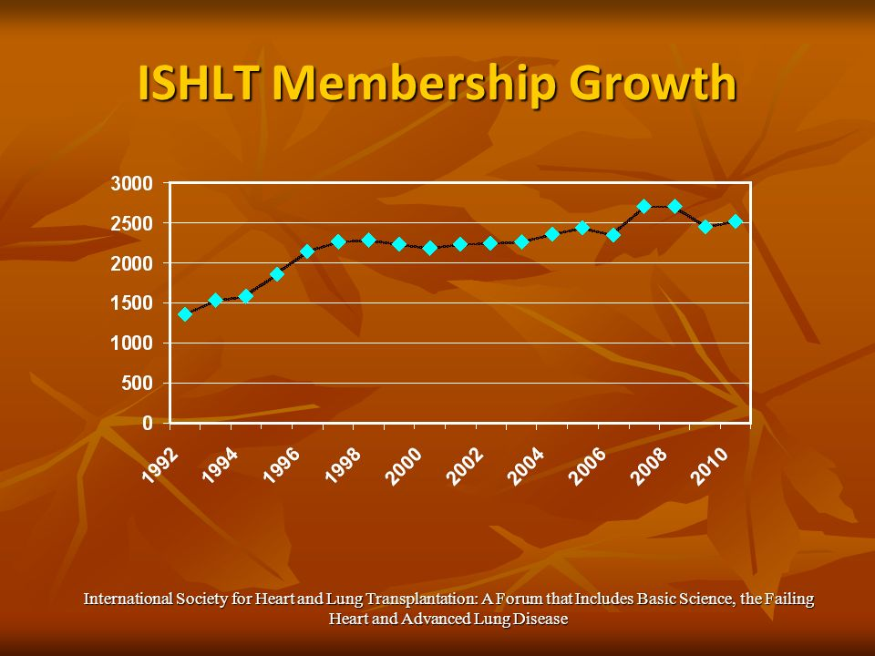 ISHLT Membership Growth International Society for Heart and Lung Transplantation: A Forum that Includes Basic Science, the Failing Heart and Advanced Lung Disease