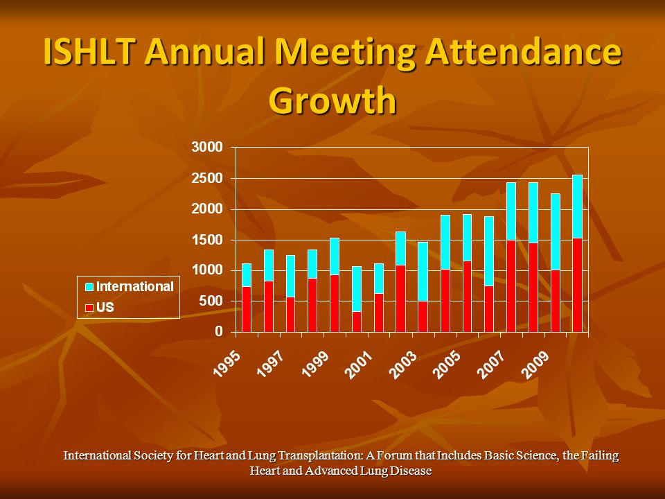 ISHLT Annual Meeting Attendance Growth International Society for Heart and Lung Transplantation: A Forum that Includes Basic Science, the Failing Heart and Advanced Lung Disease