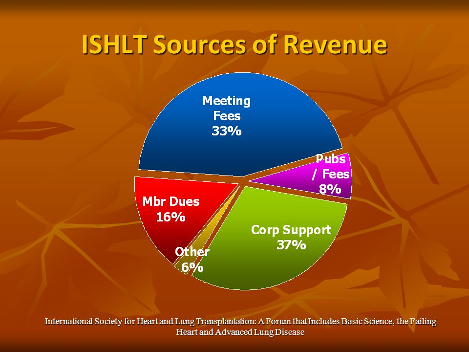 ISHLT Sources of Revenue International Society for Heart and Lung Transplantation: A Forum that Includes Basic Science, the Failing Heart and Advanced Lung Disease