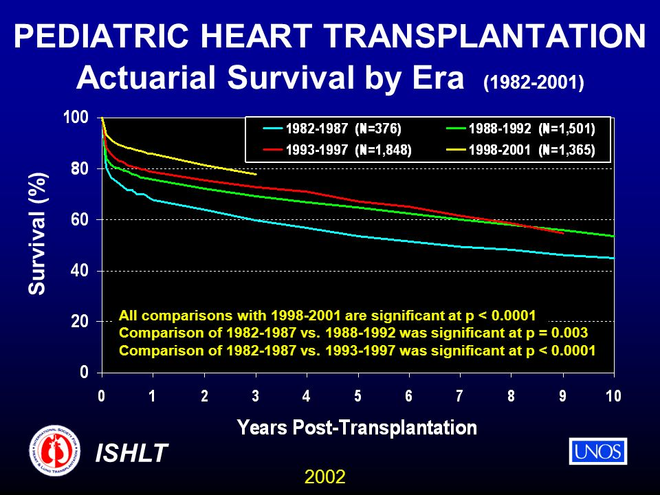 2002 ISHLT PEDIATRIC HEART TRANSPLANTATION Actuarial Survival by Era (1982-2001) All comparisons with 1998-2001 are significant at p < 0.0001 Comparison of 1982-1987 vs.