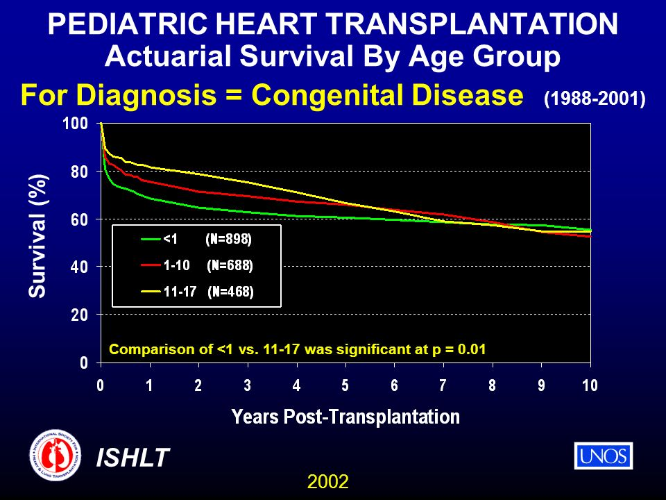 2002 ISHLT PEDIATRIC HEART TRANSPLANTATION Actuarial Survival By Age Group For Diagnosis = Congenital Disease (1988-2001) Comparison of <1 vs.