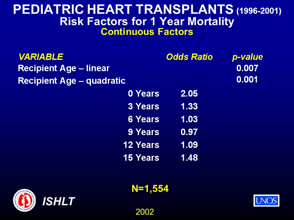 2002 ISHLT PEDIATRIC HEART TRANSPLANTS (1996-2001) Risk Factors for 1 Year Mortality Continuous Factors N=1,554