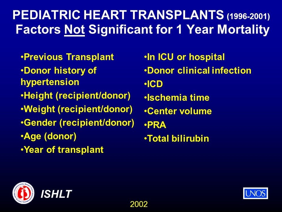 2002 ISHLT PEDIATRIC HEART TRANSPLANTS (1996-2001) Factors Not Significant for 1 Year Mortality Previous Transplant Donor history of hypertension Height (recipient/donor) Weight (recipient/donor) Gender (recipient/donor) Age (donor) Year of transplant In ICU or hospital Donor clinical infection ICD Ischemia time Center volume PRA Total bilirubin