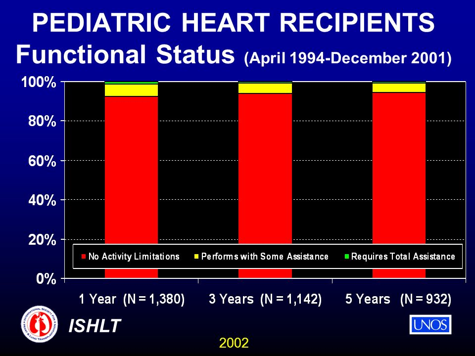 2002 ISHLT PEDIATRIC HEART RECIPIENTS Functional Status (April 1994-December 2001)
