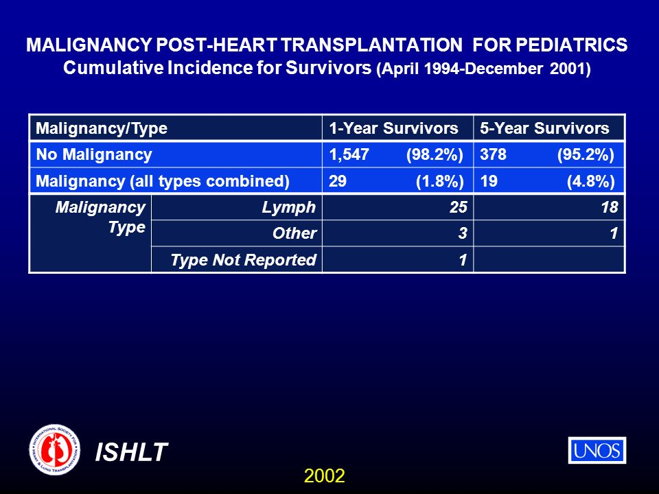 2002 ISHLT MALIGNANCY POST-HEART TRANSPLANTATION FOR PEDIATRICS Cumulative Incidence for Survivors (April 1994-December 2001) Malignancy/Type1-Year Survivors5-Year Survivors No Malignancy1,547 (98.2%)378 (95.2%) Malignancy (all types combined)29 (1.8%)19 (4.8%) Malignancy Type Lymph2518 Other31 Type Not Reported1