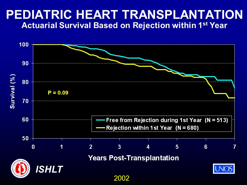 2002 ISHLT PEDIATRIC HEART TRANSPLANTATION Actuarial Survival Based on Rejection within 1 st Year P = 0.09