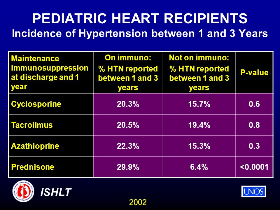 2002 ISHLT PEDIATRIC HEART RECIPIENTS Incidence of Hypertension between 1 and 3 Years Maintenance Immunosuppression at discharge and 1 year On immuno: % HTN reported between 1 and 3 years Not on immuno: % HTN reported between 1 and 3 years P-value Cyclosporine20.3%15.7%0.6 Tacrolimus20.5%19.4%0.8 Azathioprine22.3%15.3%0.3 Prednisone29.9%6.4%<0.0001
