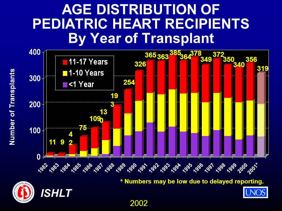 2002 ISHLT AGE DISTRIBUTION OF PEDIATRIC HEART RECIPIENTS By Year of Transplant Number of Transplants 119 4242 75 109 13 0 19 3 254 326 365 363 385 364 378 349 372 350 340 356 319 * Numbers may be low due to delayed reporting.