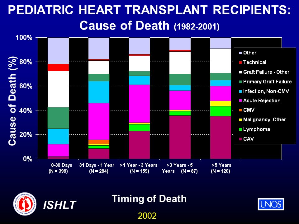 2002 ISHLT PEDIATRIC HEART TRANSPLANT RECIPIENTS: Cause of Death (1982-2001) Timing of Death Cause of Death (%)