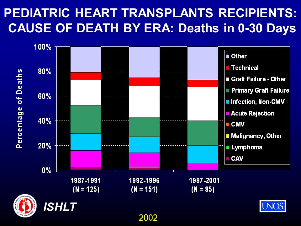 2002 ISHLT PEDIATRIC HEART TRANSPLANTS RECIPIENTS: CAUSE OF DEATH BY ERA: Deaths in 0-30 Days