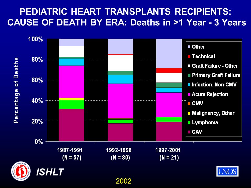 2002 ISHLT PEDIATRIC HEART TRANSPLANTS RECIPIENTS: CAUSE OF DEATH BY ERA: Deaths in >1 Year - 3 Years