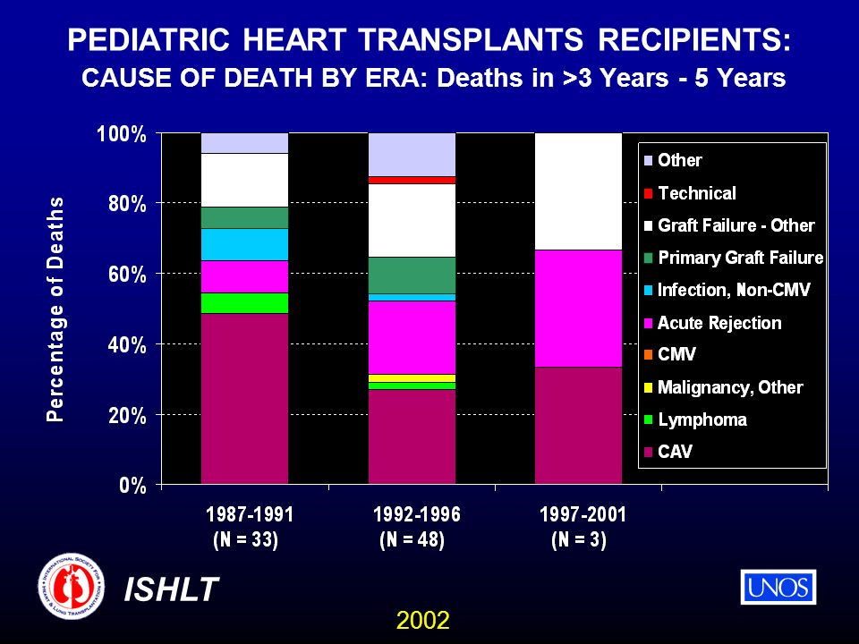 2002 ISHLT PEDIATRIC HEART TRANSPLANTS RECIPIENTS: CAUSE OF DEATH BY ERA: Deaths in >3 Years - 5 Years