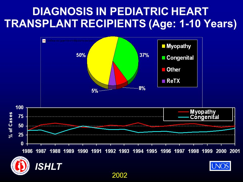 2002 ISHLT DIAGNOSIS IN PEDIATRIC HEART TRANSPLANT RECIPIENTS (Age: 1-10 Years)