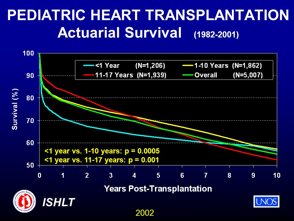 2002 ISHLT PEDIATRIC HEART TRANSPLANTATION Actuarial Survival (1982-2001) <1 year vs.