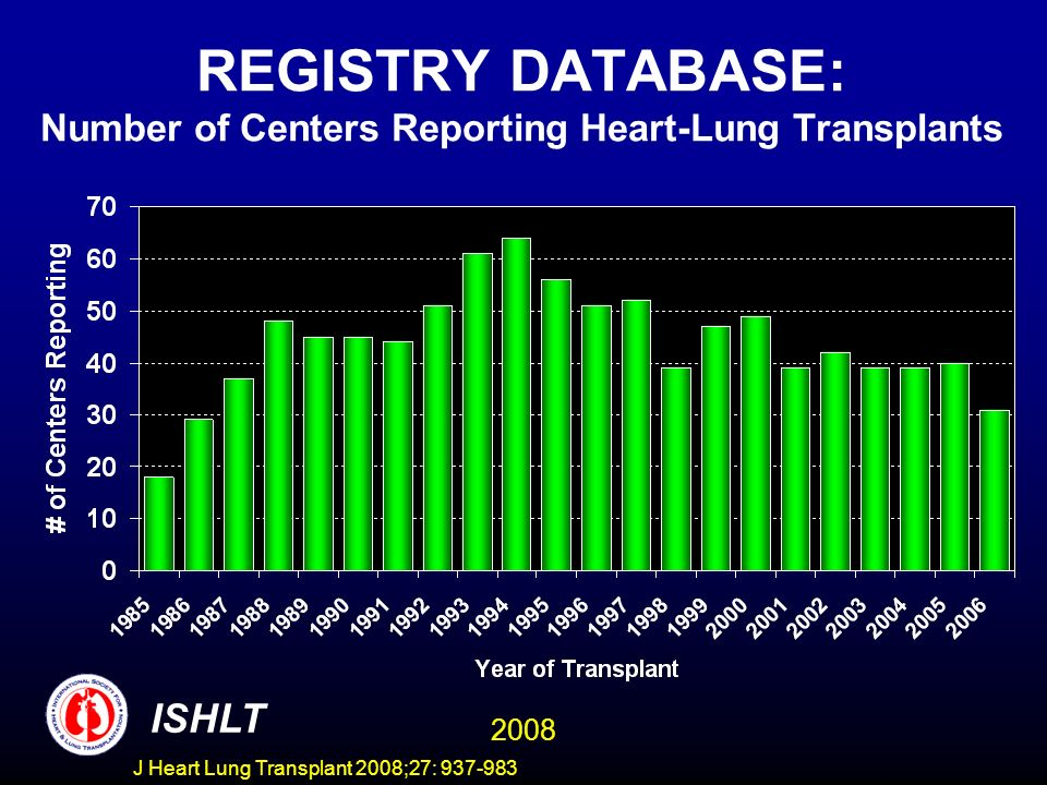 REGISTRY DATABASE: Number of Centers Reporting Heart-Lung Transplants ISHLT 2008 J Heart Lung Transplant 2008;27: 937-983