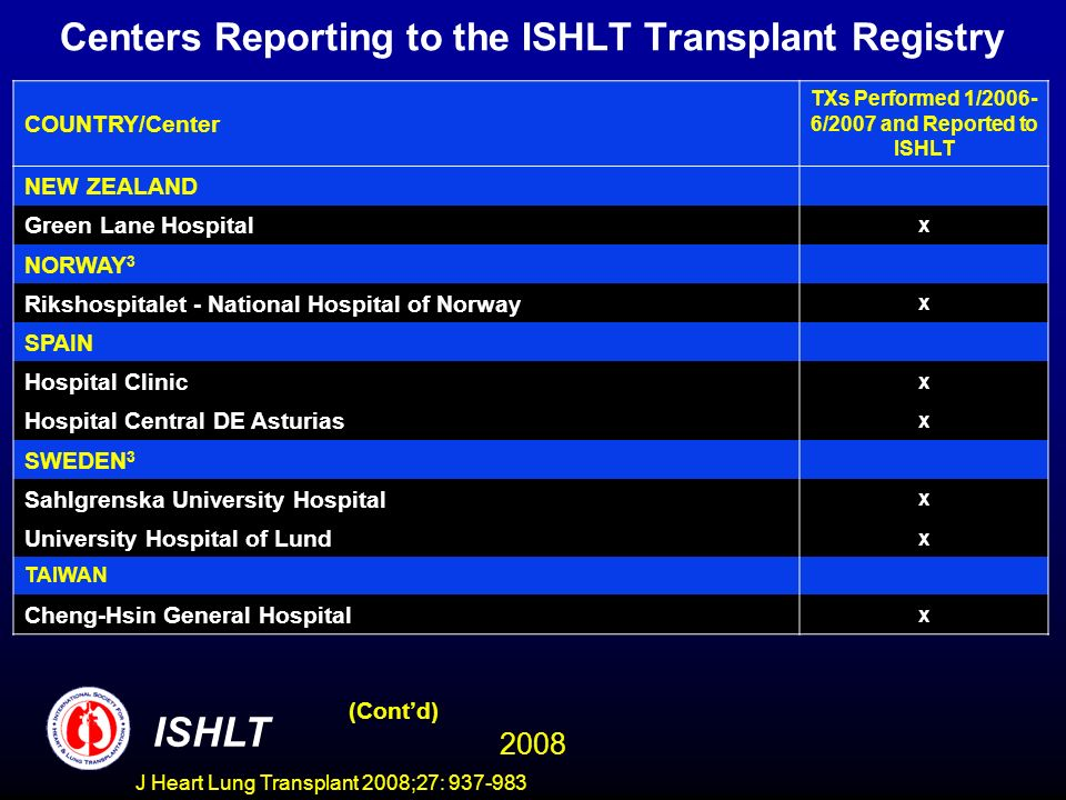 Centers Reporting to the ISHLT Transplant Registry COUNTRY/Center TXs Performed 1/2006- 6/2007 and Reported to ISHLT NEW ZEALAND Green Lane Hospital x