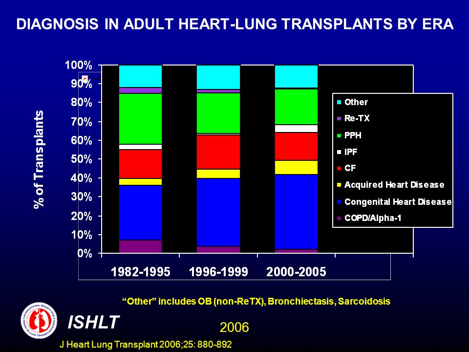 DIAGNOSIS IN ADULT HEART-LUNG TRANSPLANTS BY ERA Other includes OB (non-ReTX), Bronchiectasis, Sarcoidosis ISHLT 2006 J Heart Lung Transplant 2006;25: 880-892