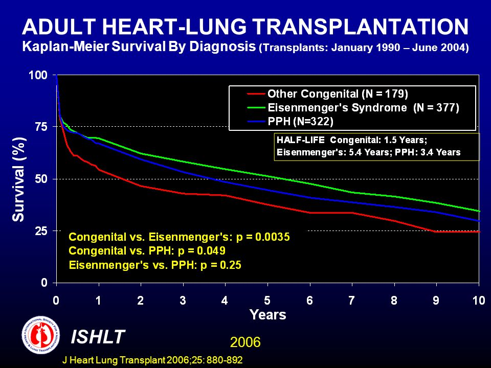 ADULT HEART-LUNG TRANSPLANTATION Kaplan-Meier Survival By Diagnosis (Transplants: January 1990 – June 2004) ISHLT 2006 J Heart Lung Transplant 2006;25: 880-892