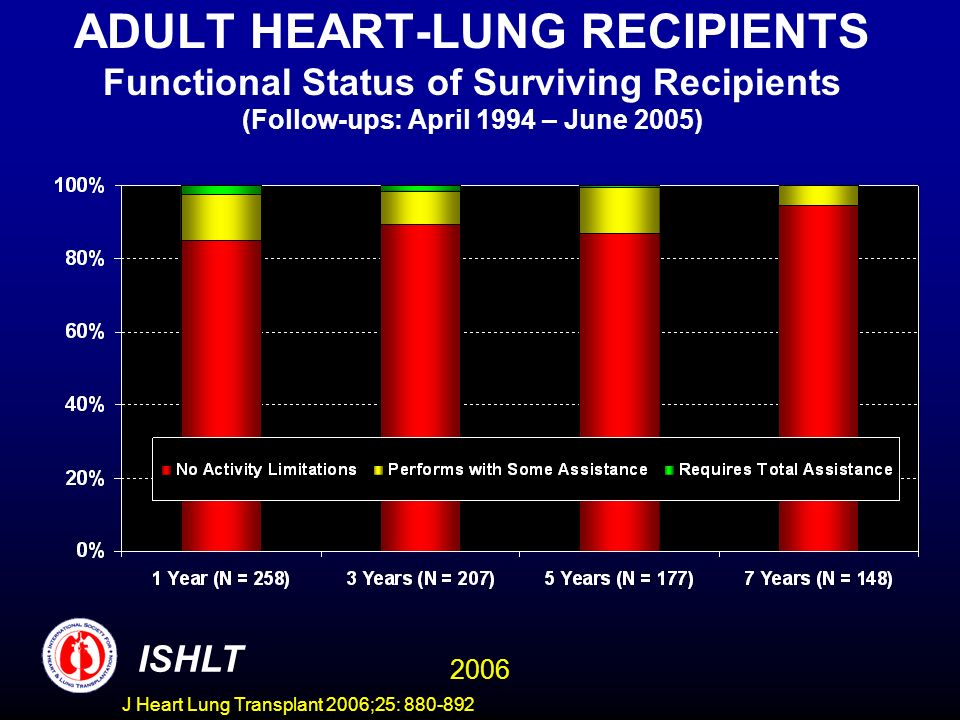 ADULT HEART-LUNG RECIPIENTS Functional Status of Surviving Recipients (Follow-ups: April 1994 – June 2005) ISHLT 2006 J Heart Lung Transplant 2006;25: 880-892