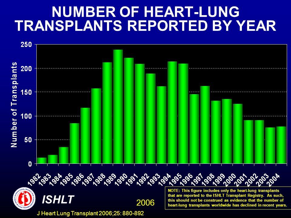 NUMBER OF HEART-LUNG TRANSPLANTS REPORTED BY YEAR ISHLT 2006 NOTE: This figure includes only the heart-lung transplants that are reported to the ISHLT Transplant Registry.