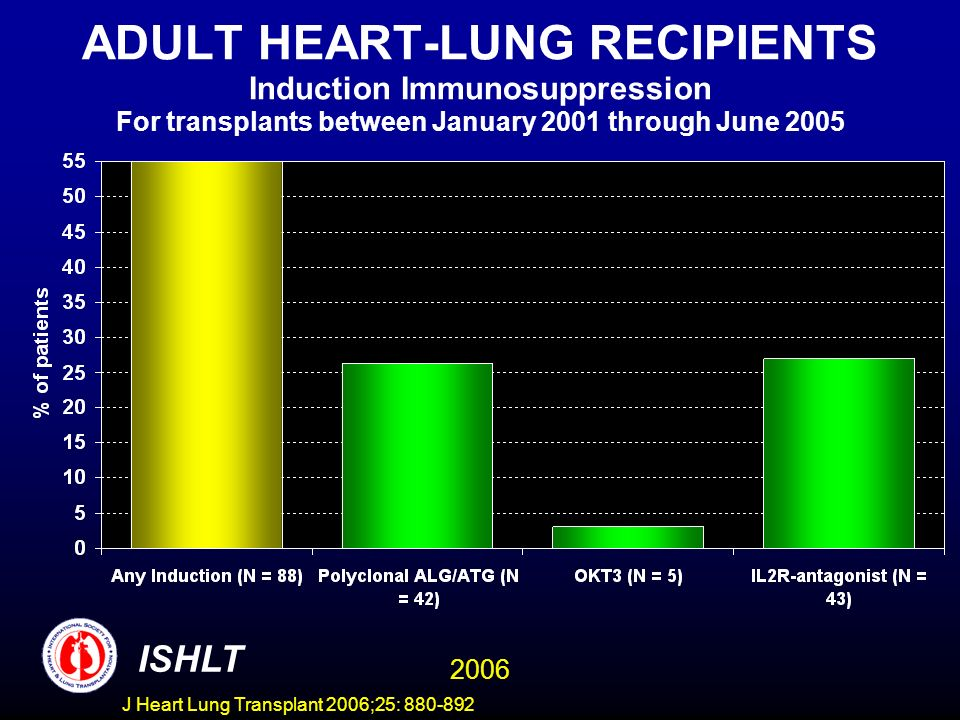 ADULT HEART-LUNG RECIPIENTS Induction Immunosuppression For transplants between January 2001 through June 2005 ISHLT 2006 J Heart Lung Transplant 2006;25: 880-892