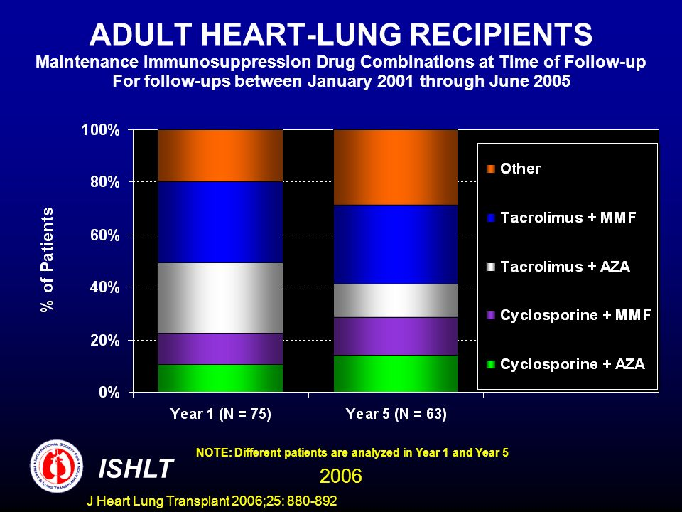 ADULT HEART-LUNG RECIPIENTS Maintenance Immunosuppression Drug Combinations at Time of Follow-up For follow-ups between January 2001 through June 2005 NOTE: Different patients are analyzed in Year 1 and Year 5 ISHLT 2006 J Heart Lung Transplant 2006;25: 880-892